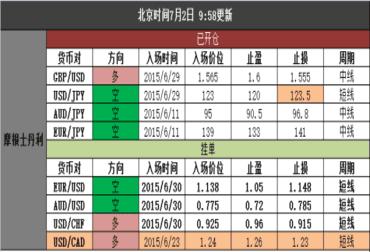 """7.2黄金首席策略(13:52更新):非农前敬松观望 """"单哥""""1166空"""