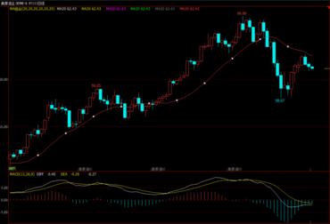 原油 高位震荡 晚间EIA或将成关键