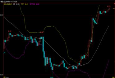 原油 BOLL中轨支撑较强 逢低做多或将成为市场的主旋律